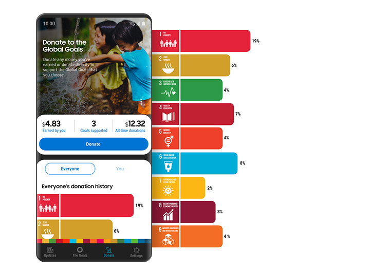 Samsung Global Goals donate screen shows you how much money you have available to donate, and how much you have already donated. It also shows bar graphs that show the share of donations each individual goal has received from all users, and your own donation history.