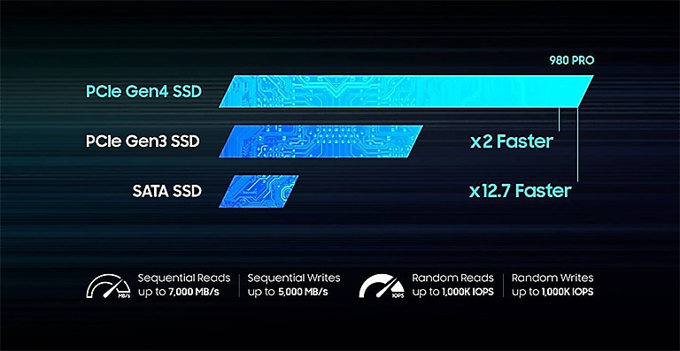 World's Fastest NVMe SSD